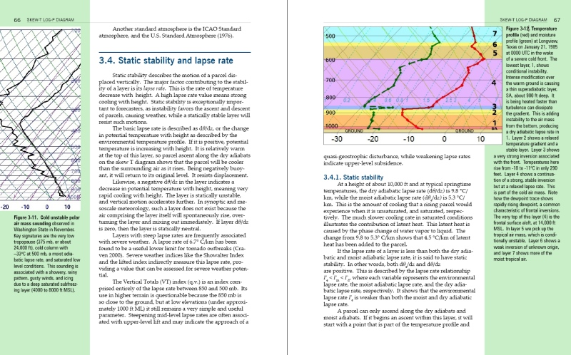Instability Skew T And Hodograph Handbook Weather Graphics